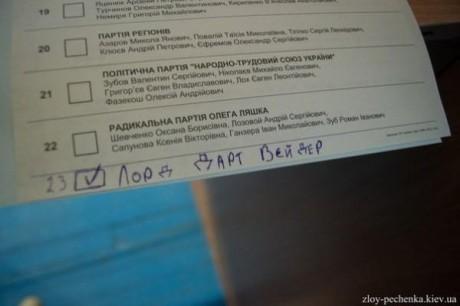 Как украинцы бюллетени портили