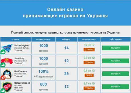 Особенности игровых автоматов в онлайн казино для жителей Украины